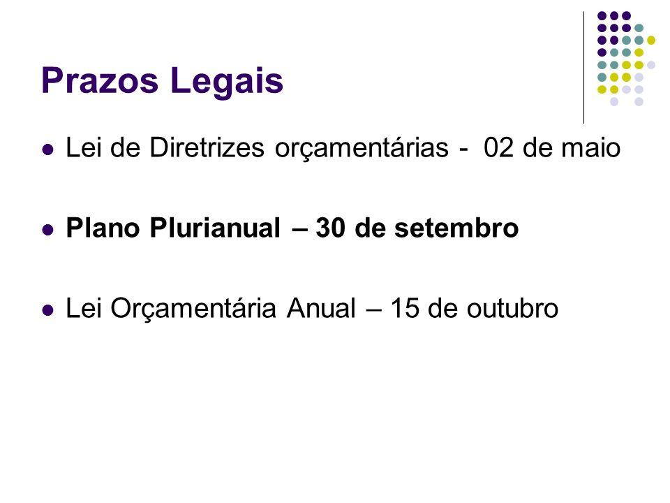 Prazos Legais Lei de Diretrizes orçamentárias - 02 de maio Plano Plurianual – 30 de setembro Lei Orçamentária Anual – 15 de outubro