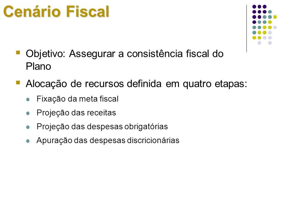 Objetivo: Assegurar a consistência fiscal do Plano Alocação de recursos definida em quatro etapas: Fixação da meta fiscal Projeção das receitas Projeç