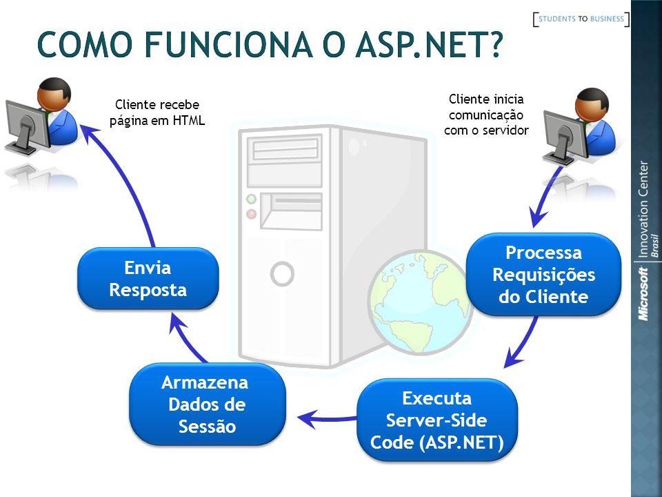 Executa Server-Side Code (ASP.NET) Executa Server-Side Code (ASP.NET) Armazena Dados de Sessão Envia Resposta Envia Resposta Processa Requisições do C