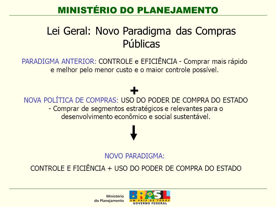 MINISTÉRIO DO PLANEJAMENTO Objetivos Fortalecimento do mercado interno (competição).