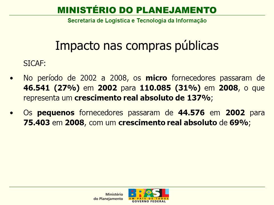 MINISTÉRIO DO PLANEJAMENTO Impacto nas compras públicas SICAF: No período de 2002 a 2008, os micro fornecedores passaram de 46.541 (27%) em 2002 para