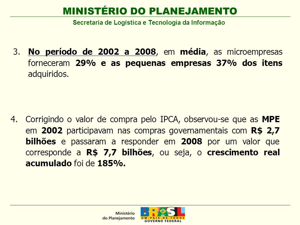 MINISTÉRIO DO PLANEJAMENTO Secretaria de Logística e Tecnologia da Informação No período de 2002 a 2008 3.No período de 2002 a 2008, em média, as micr