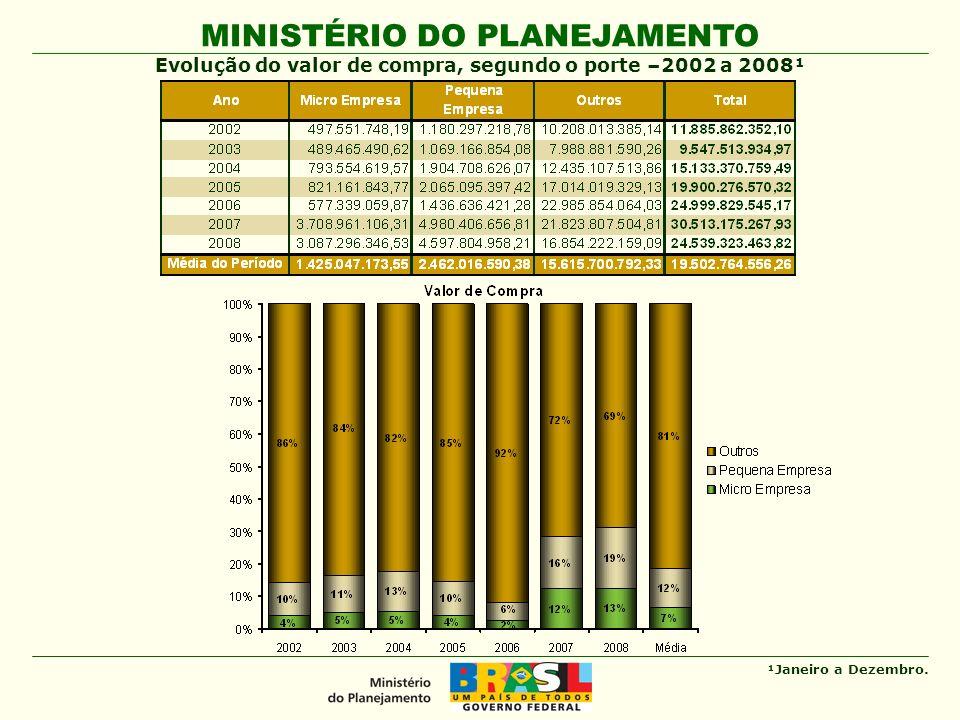 MINISTÉRIO DO PLANEJAMENTO Evolução do valor de compra por pregão eletrônico, segundo o porte –2005 a 2008¹ ¹ Janeiro a Dezembro.