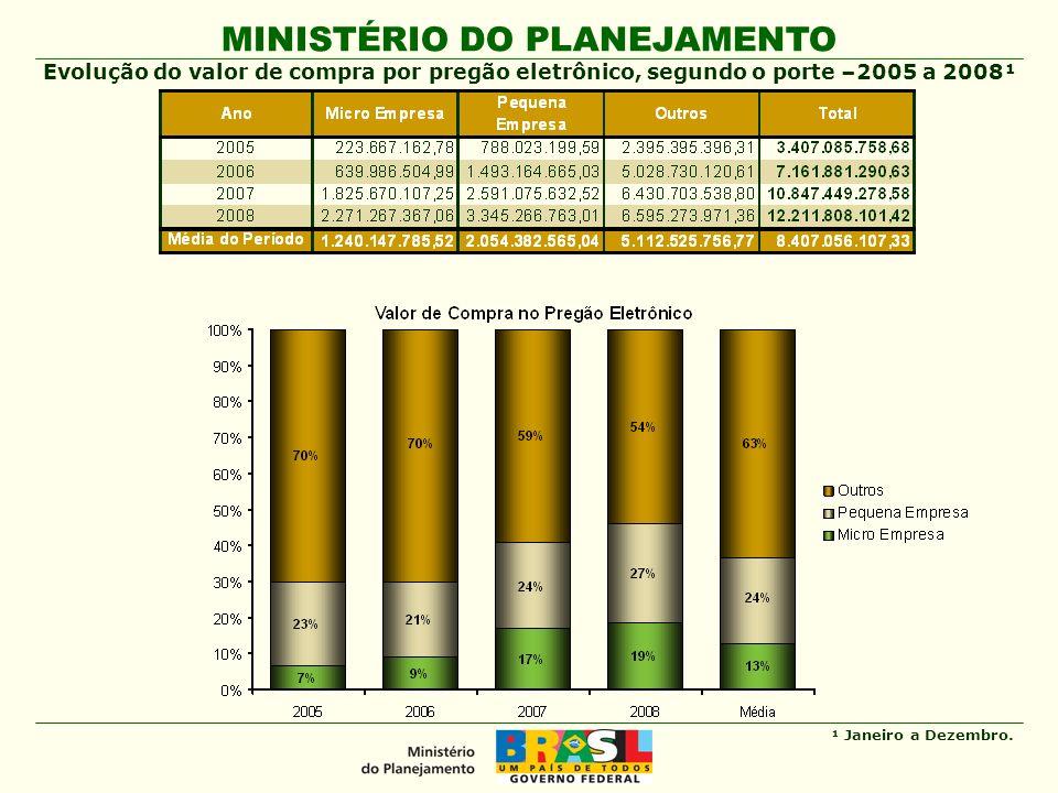 MINISTÉRIO DO PLANEJAMENTO Secretaria de Logística e Tecnologia da Informação Desafios 1 – Proposta de modificação do Cap.