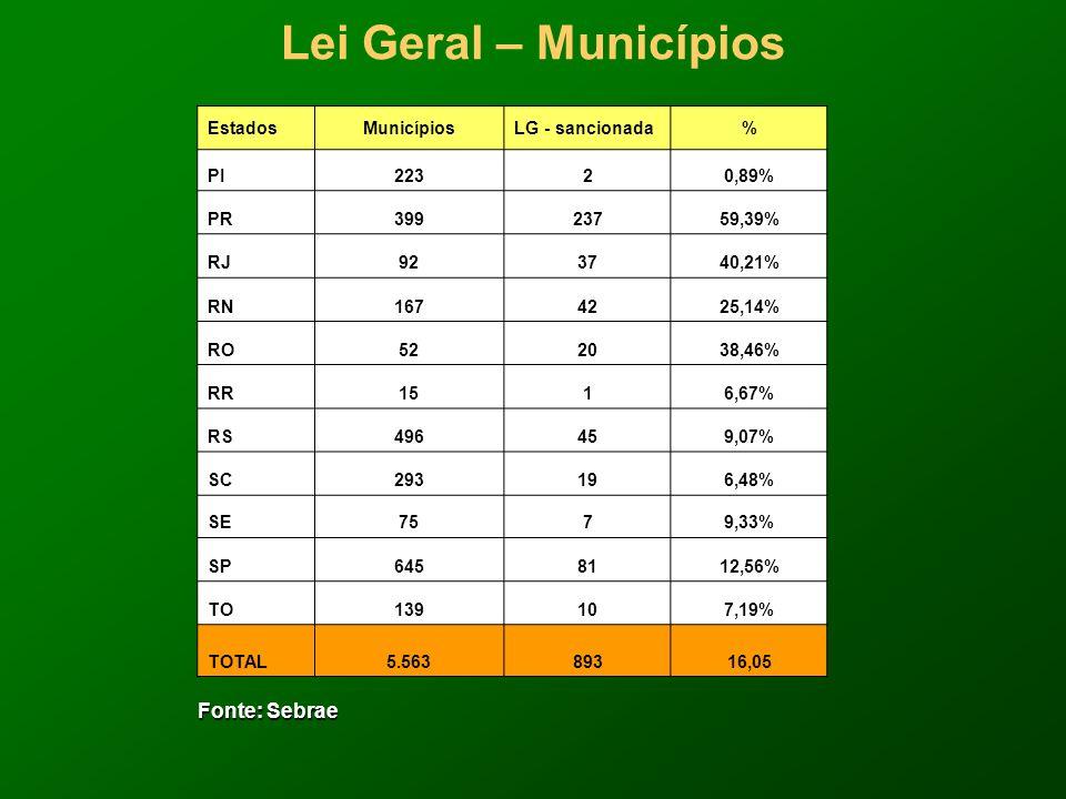 Lei Geral – Municípios Fonte: Sebrae Fonte: Sebrae EstadosMunicípiosLG - sancionada% PI22320,89% PR39923759,39% RJ923740,21% RN1674225,14% RO522038,46% RR1516,67% RS496459,07% SC293196,48% SE7579,33% SP6458112,56% TO139107,19% TOTAL5.56389316,05
