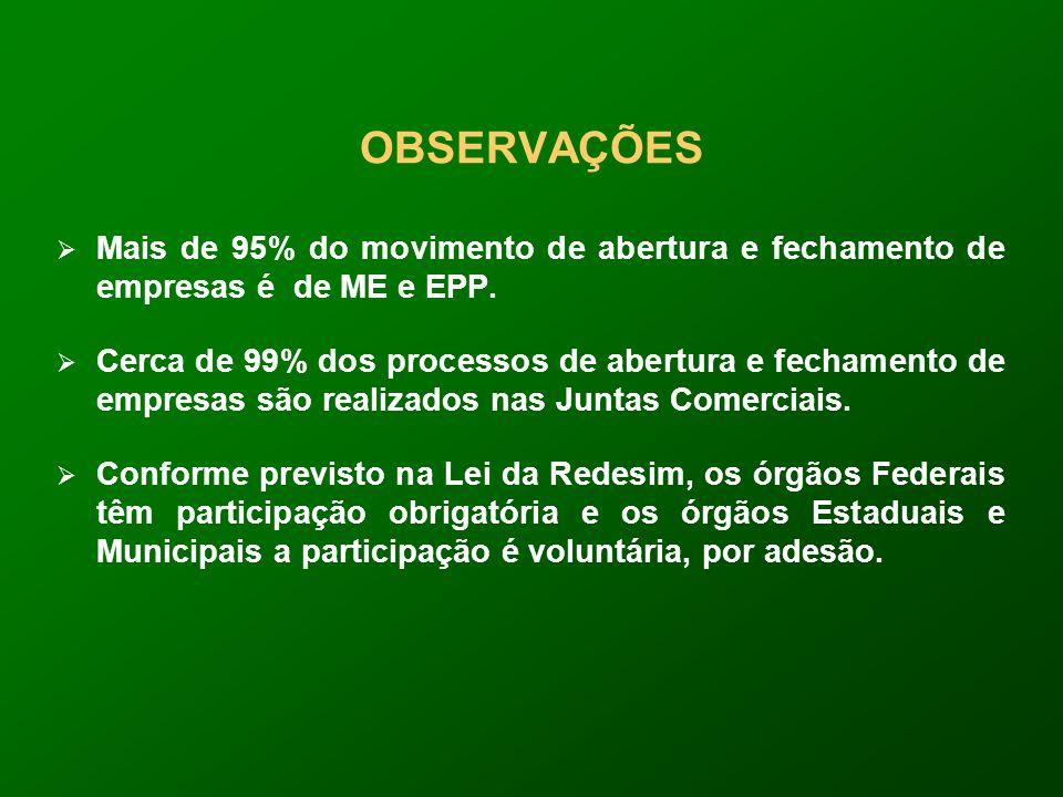 OBSERVAÇÕES Mais de 95% do movimento de abertura e fechamento de empresas é de ME e EPP.