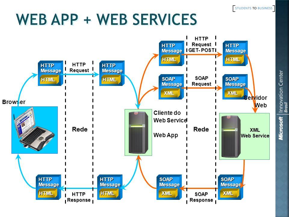 Cliente do Web Service Web App HTTPMessage HTML HTTPMessage HTML SOAPMessage XML SOAPMessage XML SOAPMessage XML SOAPMessage XML XML Web Service Brows