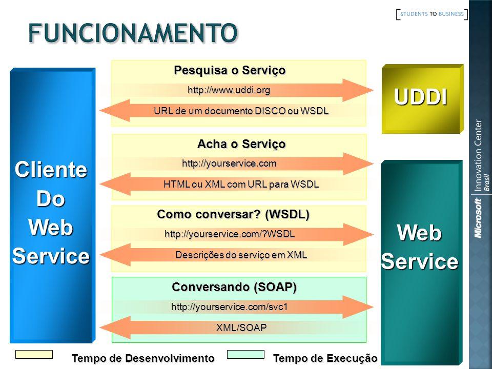 Acha o Serviço Conversando (SOAP) Tempo de Desenvolvimento Tempo de Execução Como conversar? (WSDL) Pesquisa o Serviço ClienteDoWebService UDDI WebSer