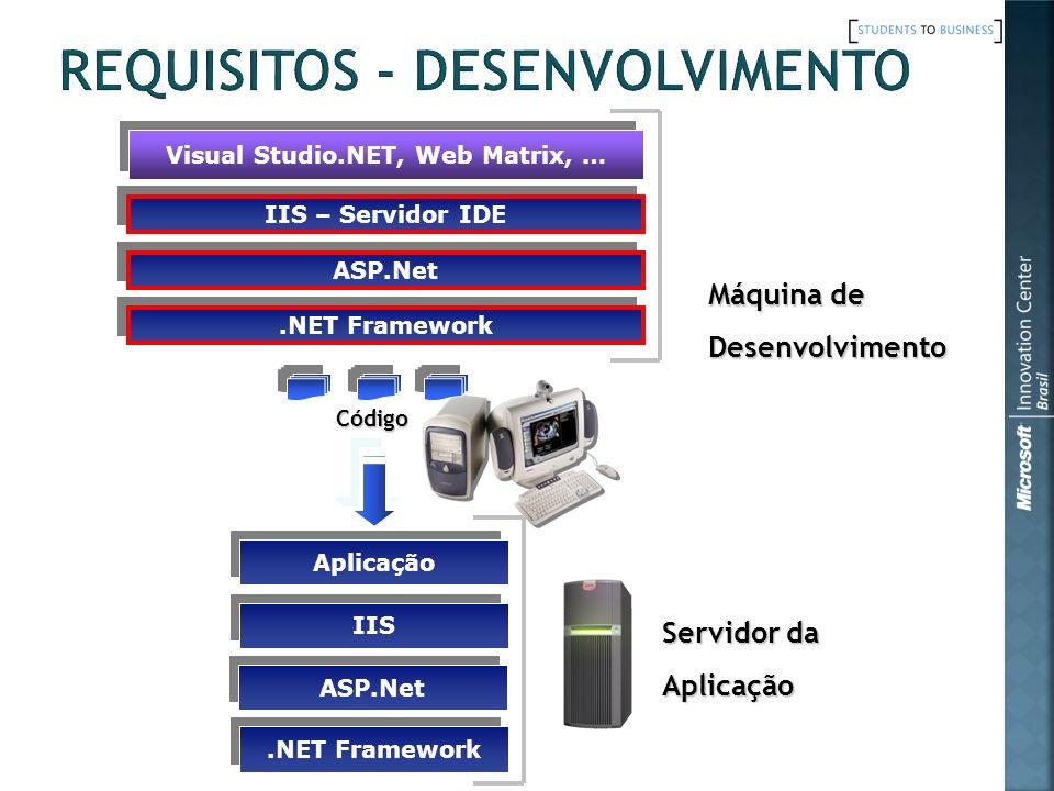 Visual Studio.NET, Web Matrix, … ASP.Net Máquina de Desenvolvimento Código Servidor da Aplicação.NET Framework Aplicação ASP.Net IIS.NET Framework IIS