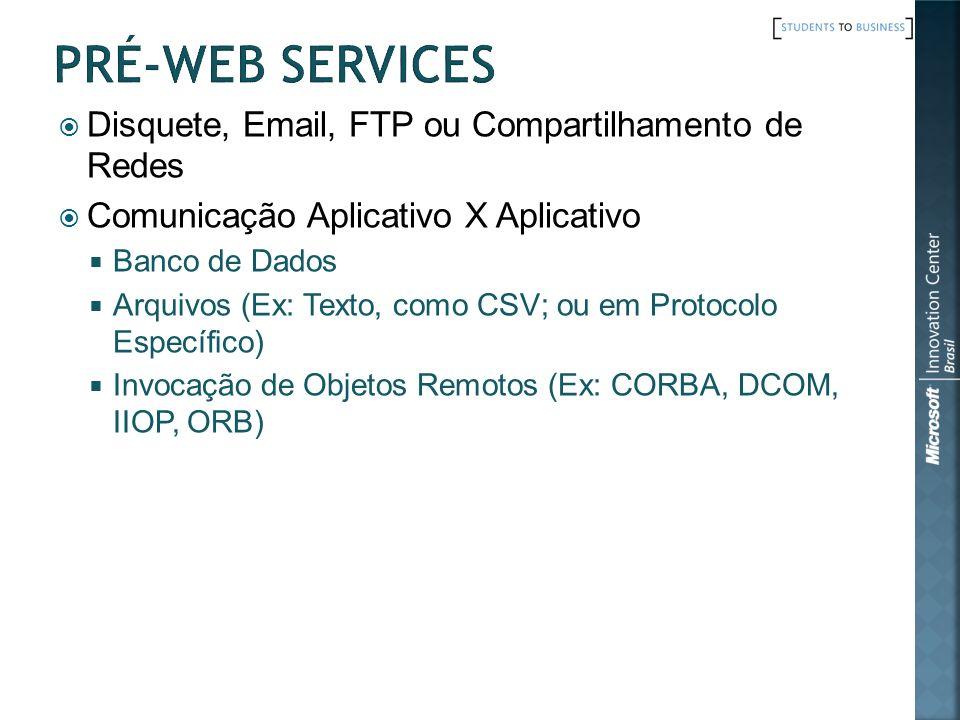 Disquete, Email, FTP ou Compartilhamento de Redes Comunicação Aplicativo X Aplicativo Banco de Dados Arquivos (Ex: Texto, como CSV; ou em Protocolo Es