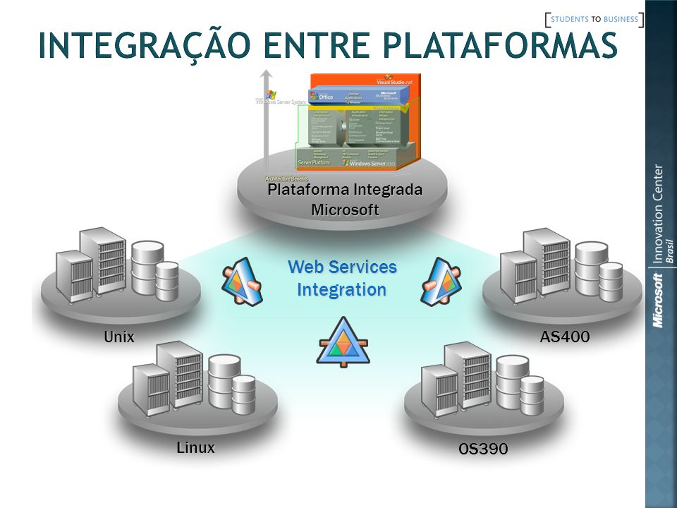 Web Services Integration Plataforma Integrada Microsoft AS400 OS390 Linux Unix