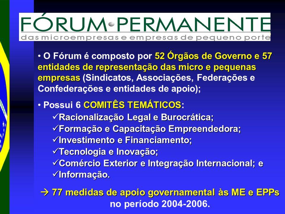 77 medidas de apoio governamental às ME e EPPs 77 medidas de apoio governamental às ME e EPPs no período 2004-2006. 52 Órgãos de Governo e 57 entidade