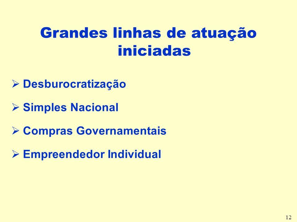 12 Grandes linhas de atuação iniciadas Desburocratização Simples Nacional Compras Governamentais Empreendedor Individual