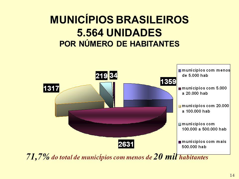 14 71,7% do total de munic í pios com menos de 20 mil habitantes MUNICÍPIOS BRASILEIROS 5.564 UNIDADES POR NÚMERO DE HABITANTES