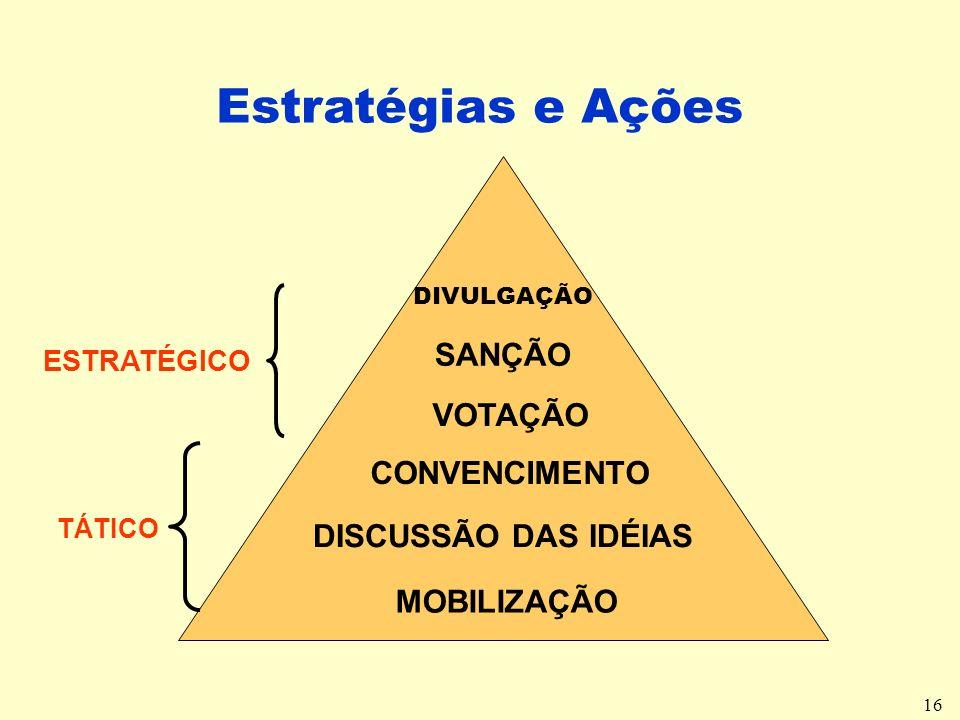 16 Estratégias e Ações MOBILIZAÇÃO DISCUSSÃO DAS IDÉIAS CONVENCIMENTO VOTAÇÃO SANÇÃO DIVULGAÇÃO TÁTICO ESTRATÉGICO