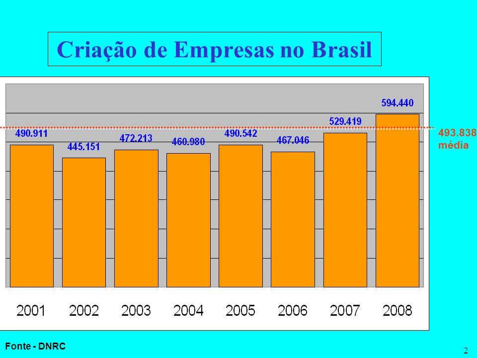 2 Criação de Empresas no Brasil 493.838 média Fonte - DNRC