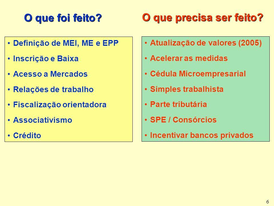 6 Definição de MEI, ME e EPP Inscrição e Baixa Acesso a Mercados Relações de trabalho Fiscalização orientadora Associativismo Crédito O que foi feito.