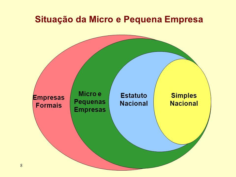 8 Situação da Micro e Pequena Empresa Simples Nacional Estatuto Nacional Micro e Pequenas Empresas Empresas Formais