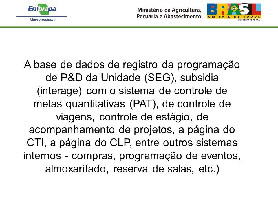 A base de dados de registro da programação de P&D da Unidade (SEG), subsidia (interage) com o sistema de controle de metas quantitativas (PAT), de con