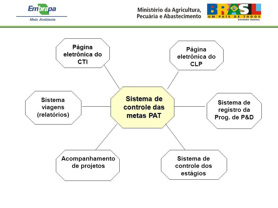 Sistema de controle dos estágios Sistema de controle das metas PAT Acompanhamento de projetos Página eletrônica do CLP Página eletrônica do CTI Sistem