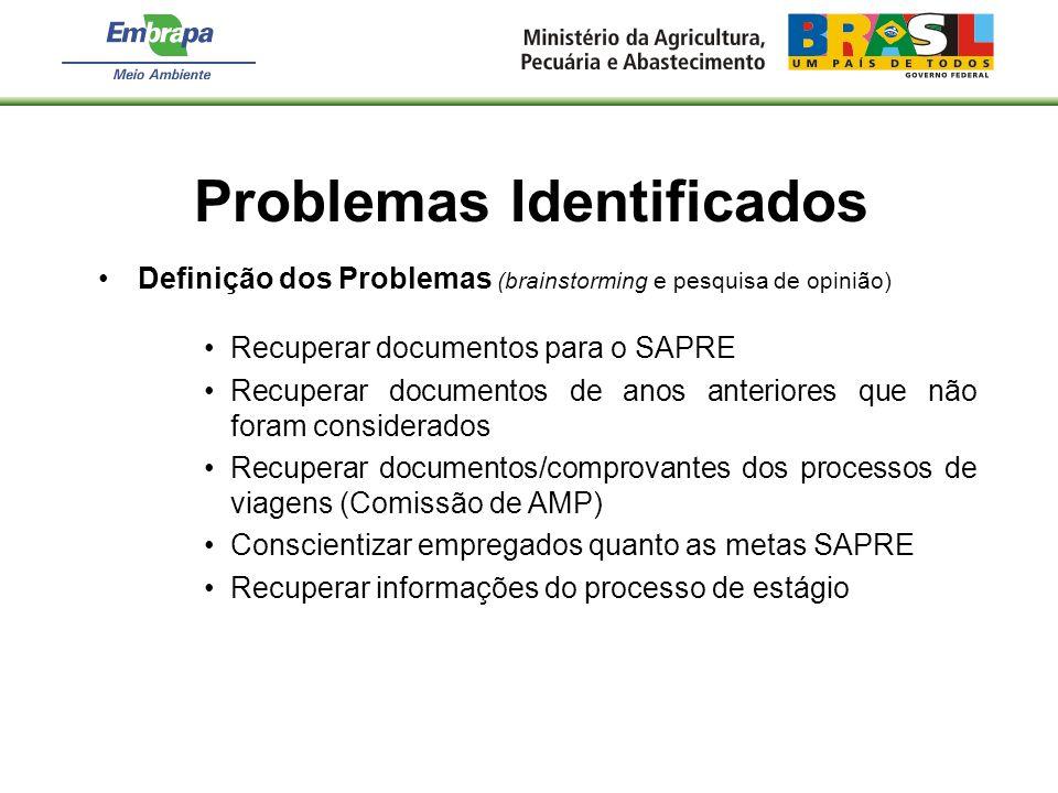 Definição dos Problemas (brainstorming e pesquisa de opinião) Recuperar documentos para o SAPRE Recuperar documentos de anos anteriores que não foram