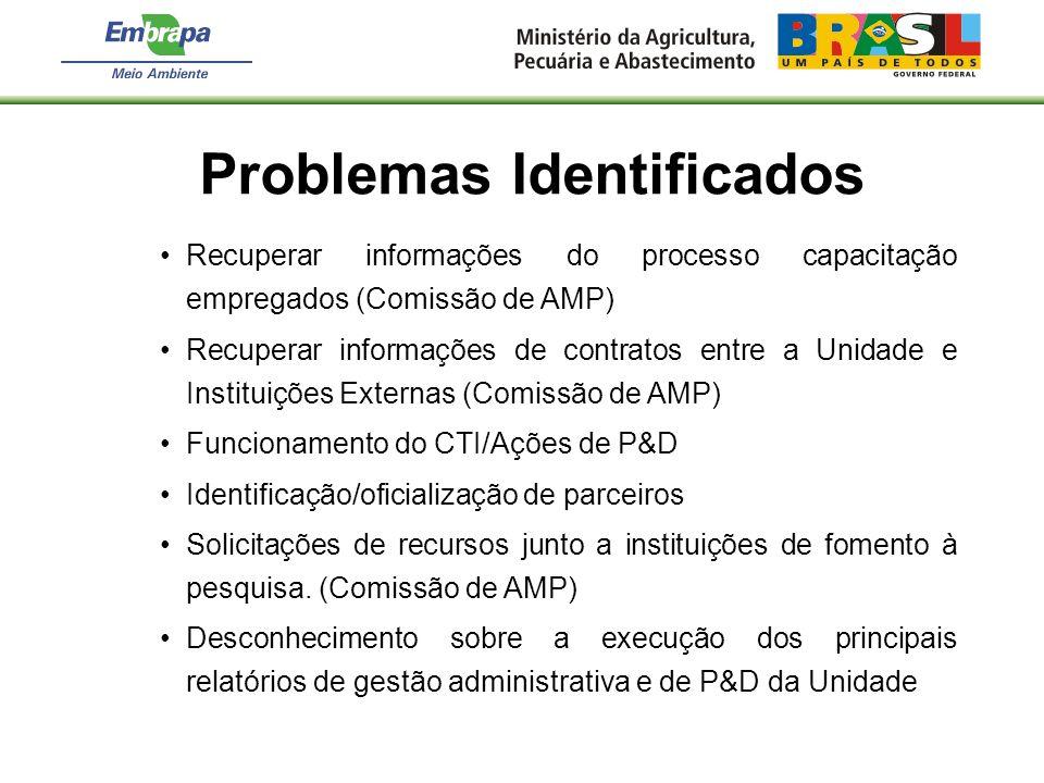 Recuperar informações do processo capacitação empregados (Comissão de AMP) Recuperar informações de contratos entre a Unidade e Instituições Externas