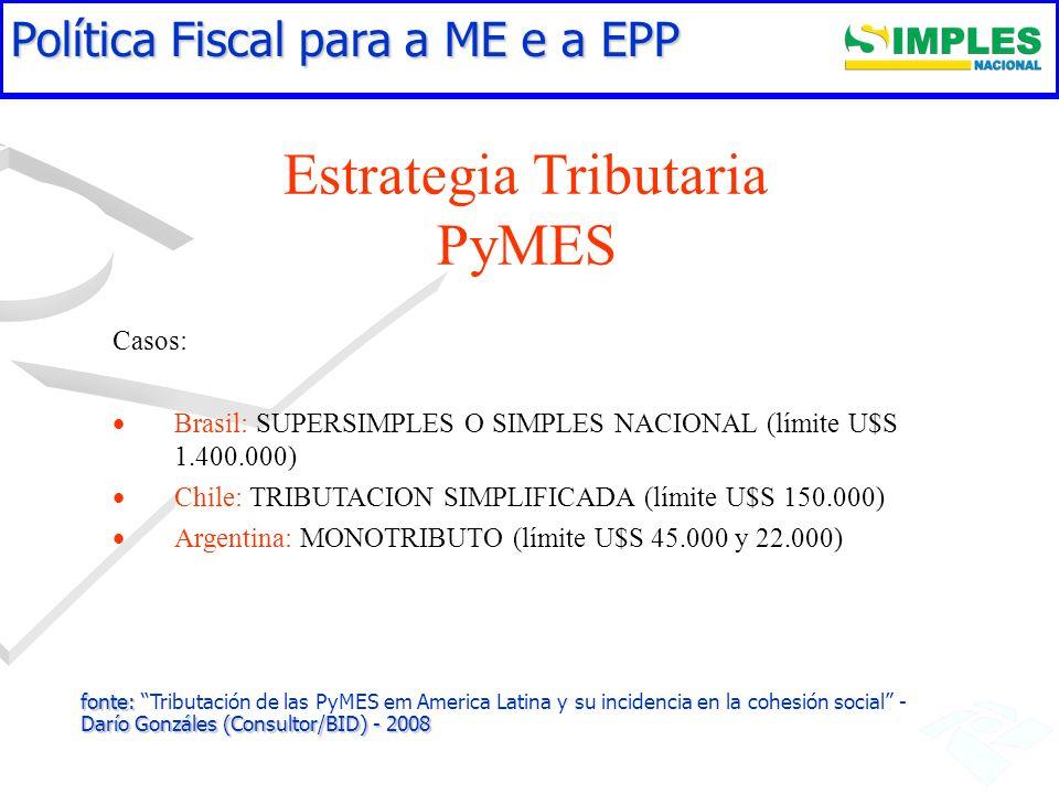 Estrategia Tributaria PyMES Casos: Brasil: SUPERSIMPLES O SIMPLES NACIONAL (límite U$S 1.400.000) Chile: TRIBUTACION SIMPLIFICADA (límite U$S 150.000)