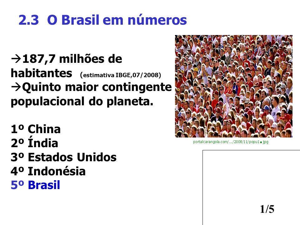 1/5 2.3 O Brasil em números 187,7 milhões de habitantes ( estimativa IBGE,07/2008) Quinto maior contingente populacional do planeta. 1º China 2º Índia