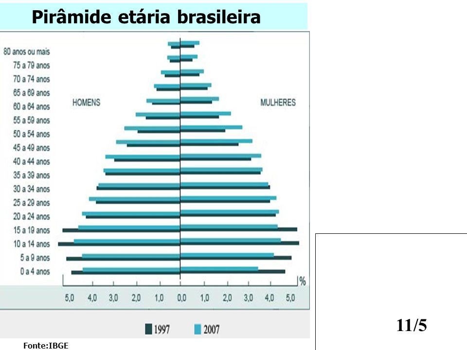 11/5 Fonte:IBGE Pirâmide etária brasileira