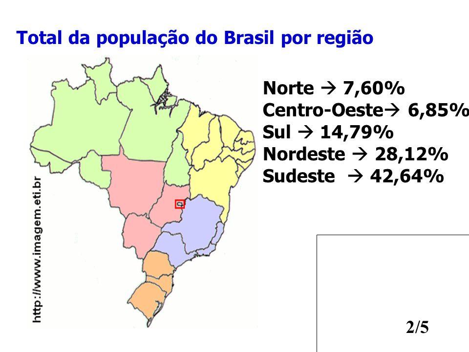 2/5 Norte 7,60% Centro-Oeste 6,85% Sul 14,79% Nordeste 28,12% Sudeste 42,64% Total da população do Brasil por região