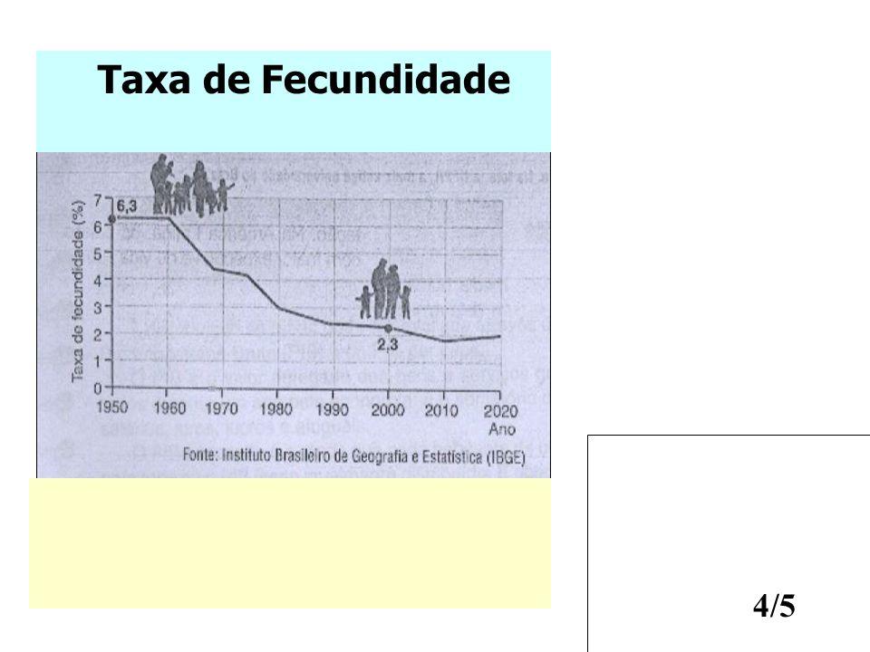4/5 Taxa de Fecundidade