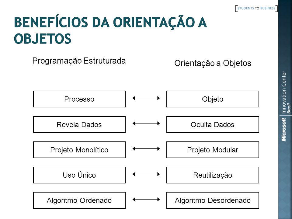 Programação Estruturada Orientação a Objetos Processo Revela Dados Projeto Monolítico Uso Único Algoritmo Ordenado Objeto Oculta Dados Projeto Modular Reutilização Algoritmo Desordenado