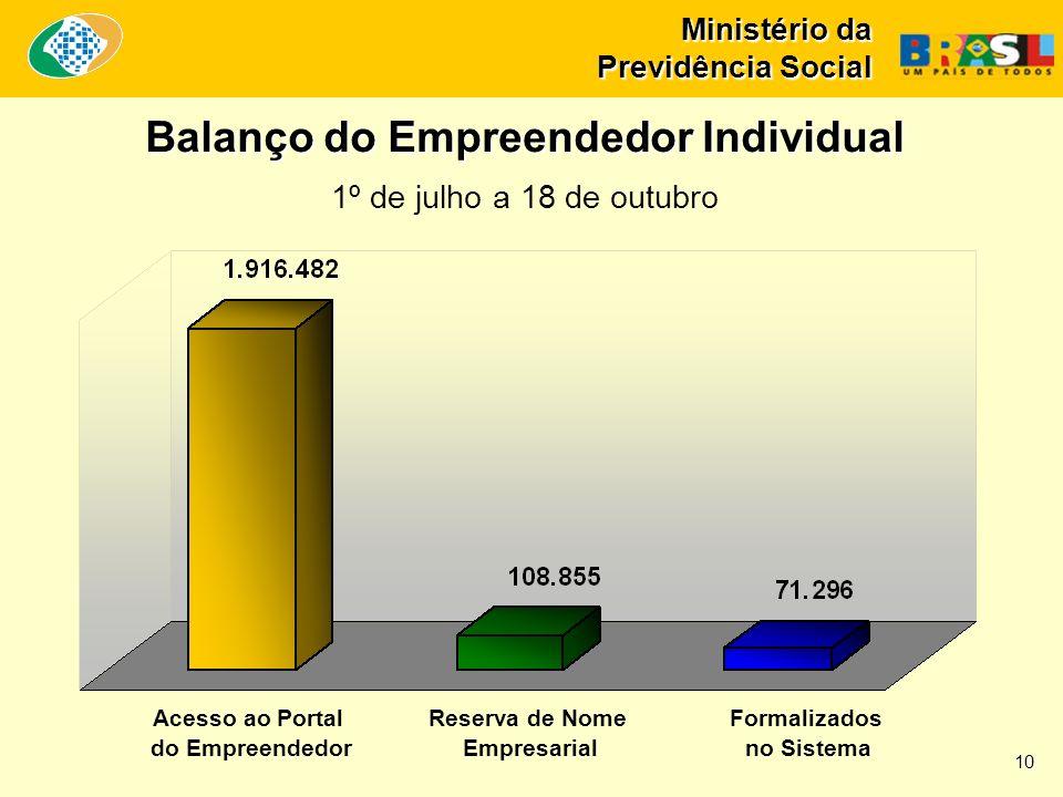 Ministério da Previdência Social Balanço do Empreendedor Individual 1º de julho a 18 de outubro Acesso ao Portal do Empreendedor Reserva de Nome Empresarial Formalizados no Sistema 10