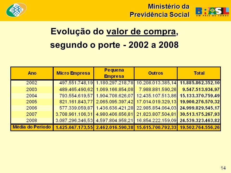 Ministério da Previdência Social Evolução do valor de compra, segundo o porte - 2002 a 2008 14