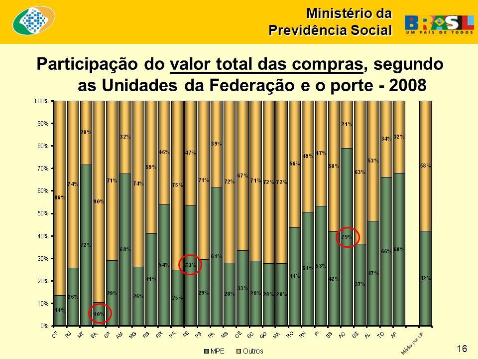 Ministério da Previdência Social Participação do valor total das compras, segundo as Unidades da Federação e o porte - 2008 16