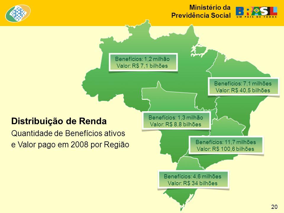 Ministério da Previdência Social Distribuição de Renda Quantidade de Benefícios ativos e Valor pago em 2008 por Região Benefícios: 1,2 milhão Valor: R$ 7,1 bilhões Benefícios: 7,1 milhões Valor: R$ 40,5 bilhões Benefícios: 1,3 milhão Valor: R$ 8,8 bilhões Benefícios: 11,7 milhões Valor: R$ 100,6 bilhões Benefícios: 4,6 milhões Valor: R$ 34 bilhões 20