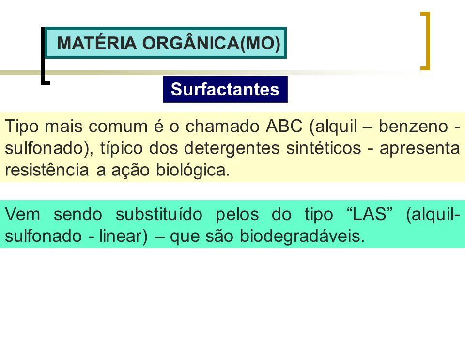 MATÉRIA ORGÂNICA(MO) Surfactantes Tipo mais comum é o chamado ABC (alquil – benzeno - sulfonado), típico dos detergentes sintéticos - apresenta resist