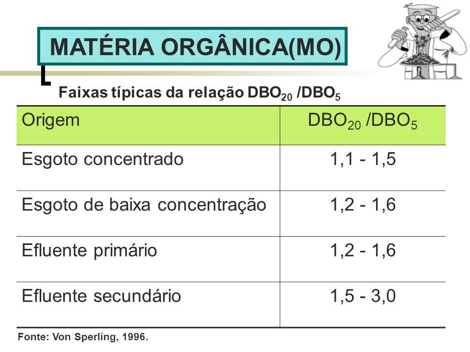 OrigemDBO 20 /DBO 5 Esgoto concentrado1,1 - 1,5 Esgoto de baixa concentração1,2 - 1,6 Efluente primário1,2 - 1,6 Efluente secundário1,5 - 3,0 Faixas t