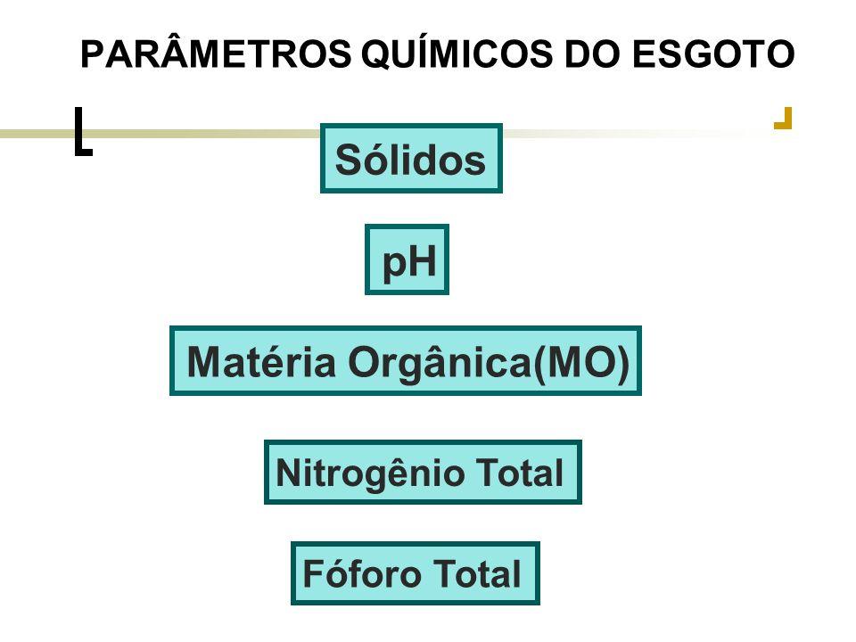 pH Matéria Orgânica(MO) Nitrogênio Total Fóforo Total PARÂMETROS QUÍMICOS DO ESGOTO Sólidos