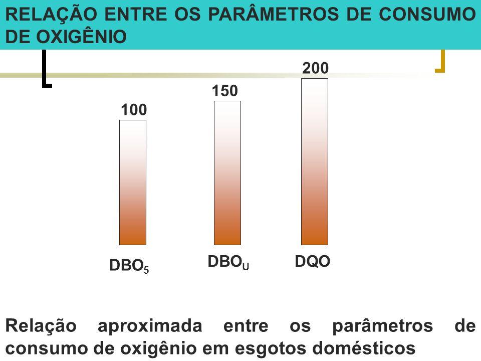 RELAÇÃO ENTRE OS PARÂMETROS DE CONSUMO DE OXIGÊNIO 100 200 150 DBO 5 DBO U DQO Relação aproximada entre os parâmetros de consumo de oxigênio em esgoto