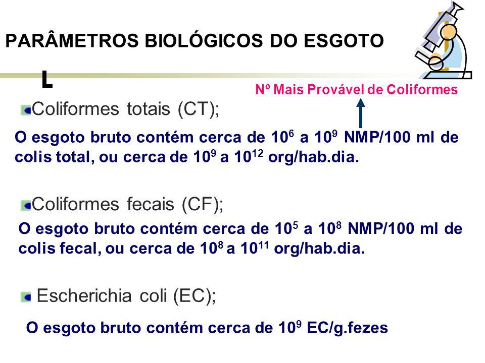 PARÂMETROS BIOLÓGICOS DO ESGOTO Enterococos fecais (EnF); Não há valores de referência para número de EnF em esgoto.