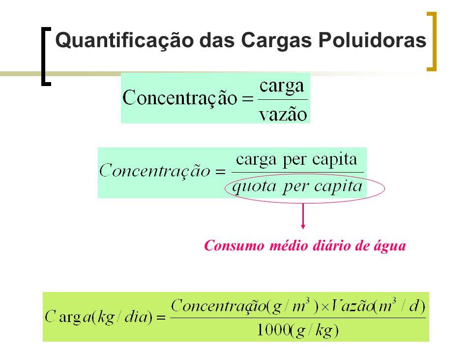 Quantificação das Cargas Poluidoras Consumo médio diário de água