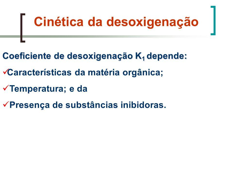 Cinética da desoxigenação Coeficiente de desoxigenação K 1 depende: Características da matéria orgânica; Temperatura; e da Presença de substâncias ini