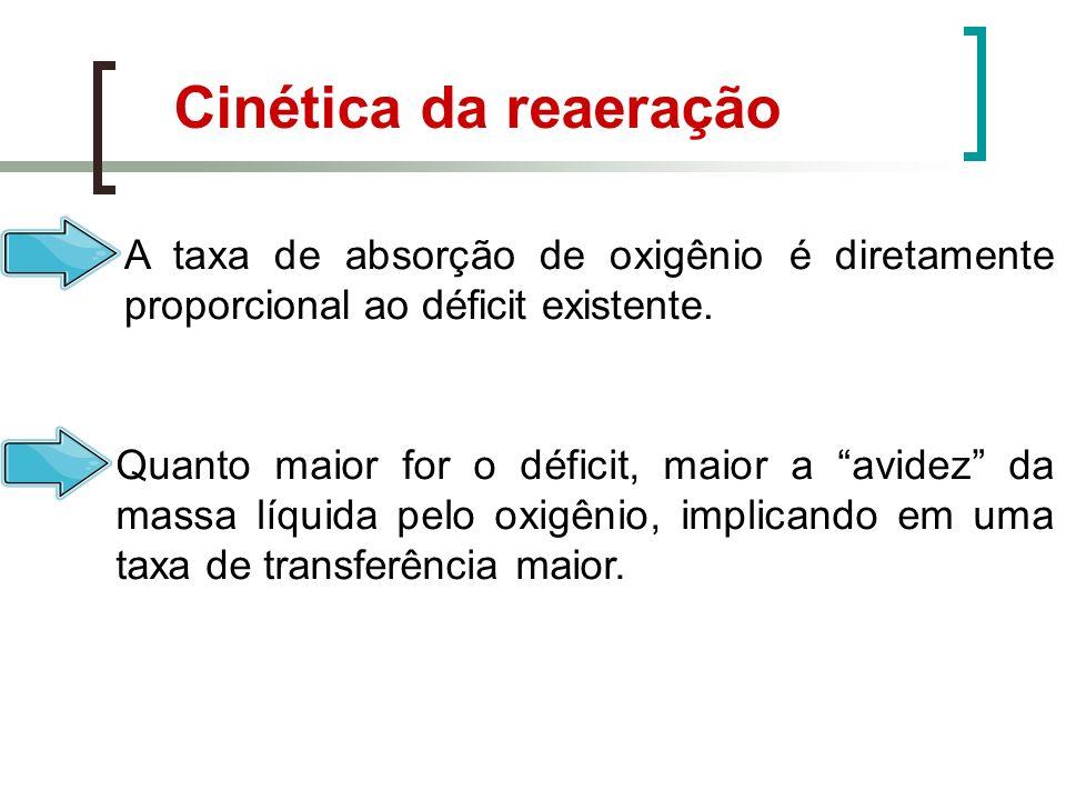 Cinética da reaeração A taxa de absorção de oxigênio é diretamente proporcional ao déficit existente. Quanto maior for o déficit, maior a avidez da ma