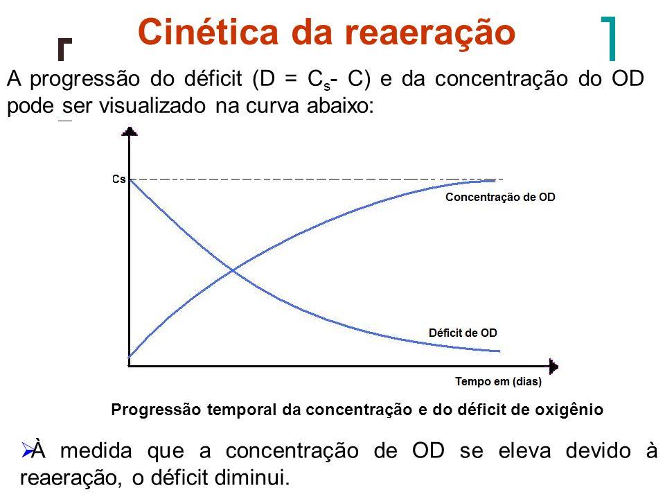 Cinética da reaeração A progressão do déficit (D = C s - C) e da concentração do OD pode ser visualizado na curva abaixo: Progressão temporal da conce