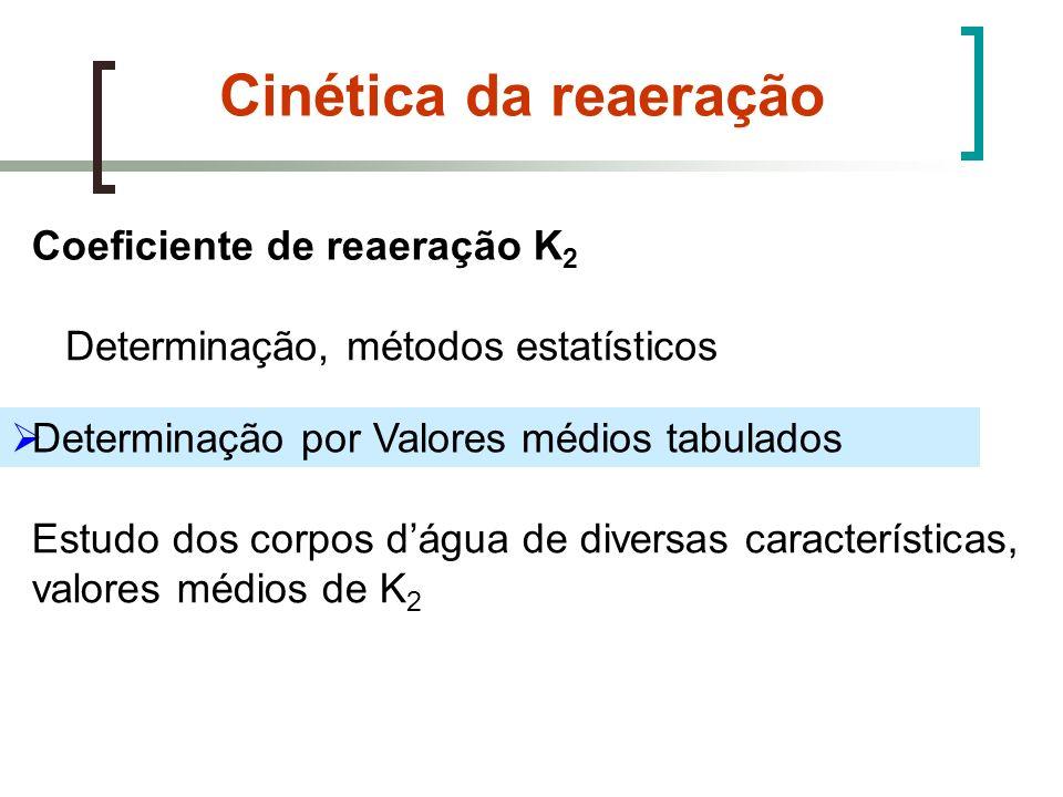 Cinética da reaeração Coeficiente de reaeração K 2 Determinação, métodos estatísticos Determinação por Valores médios tabulados Estudo dos corpos dágu
