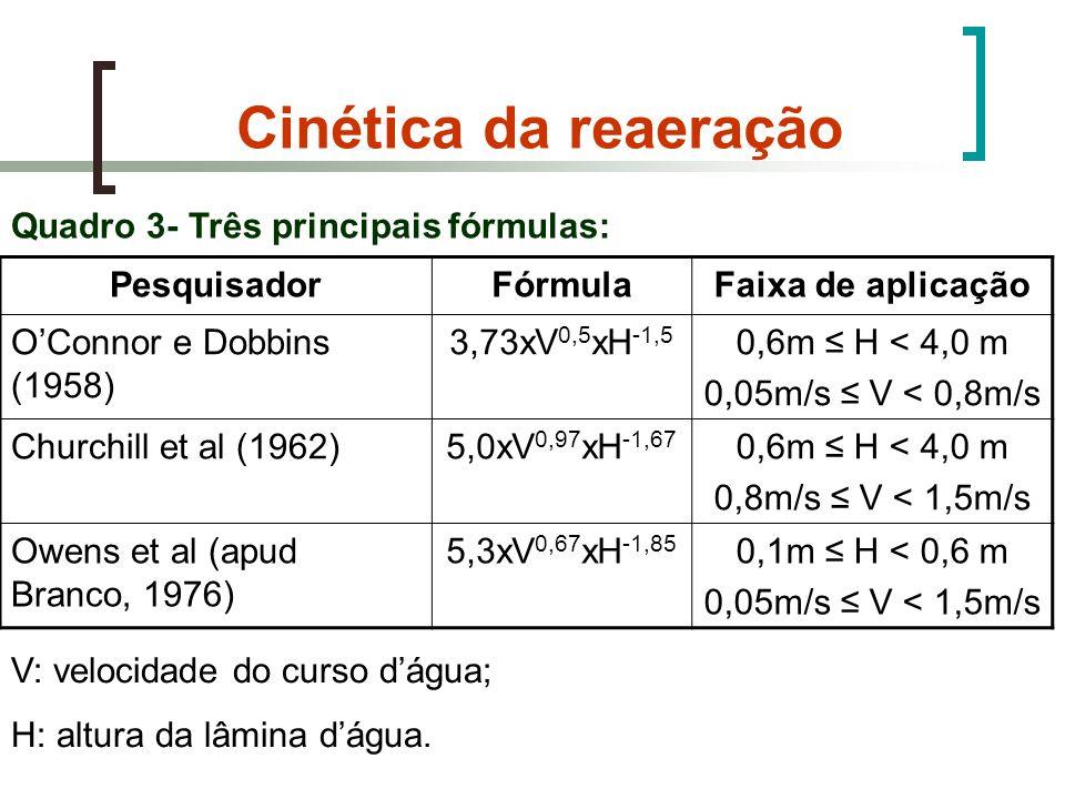 Quadro 3- Três principais fórmulas: PesquisadorFórmulaFaixa de aplicação OConnor e Dobbins (1958) 3,73xV 0,5 xH -1,5 0,6m H < 4,0 m 0,05m/s V < 0,8m/s