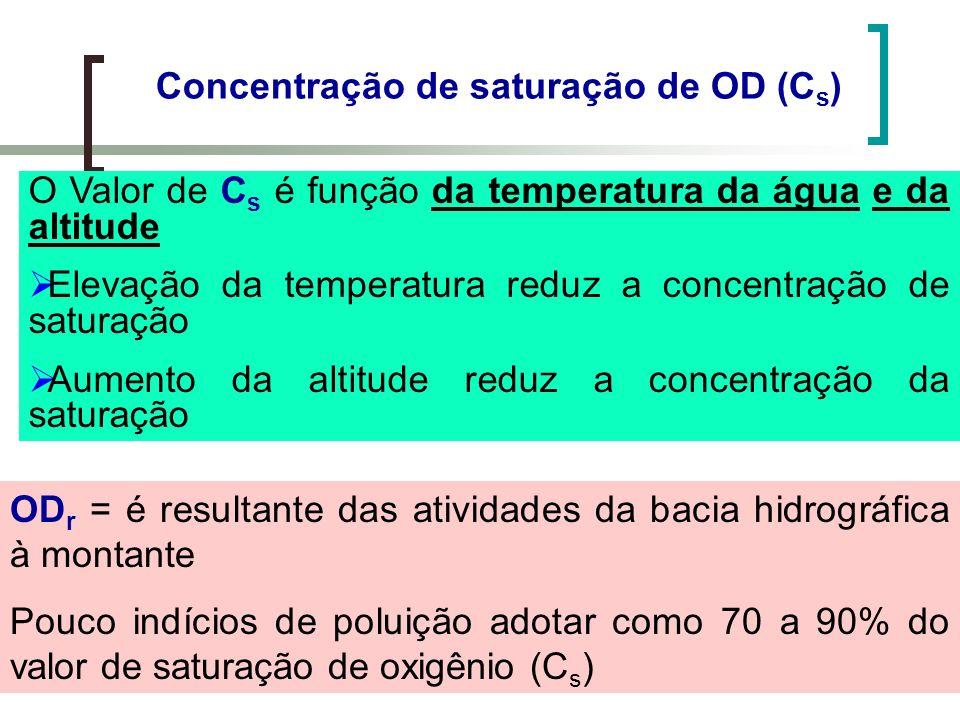 Concentração de saturação de OD (C s ) O Valor de C s é função da temperatura da água e da altitude Elevação da temperatura reduz a concentração de sa