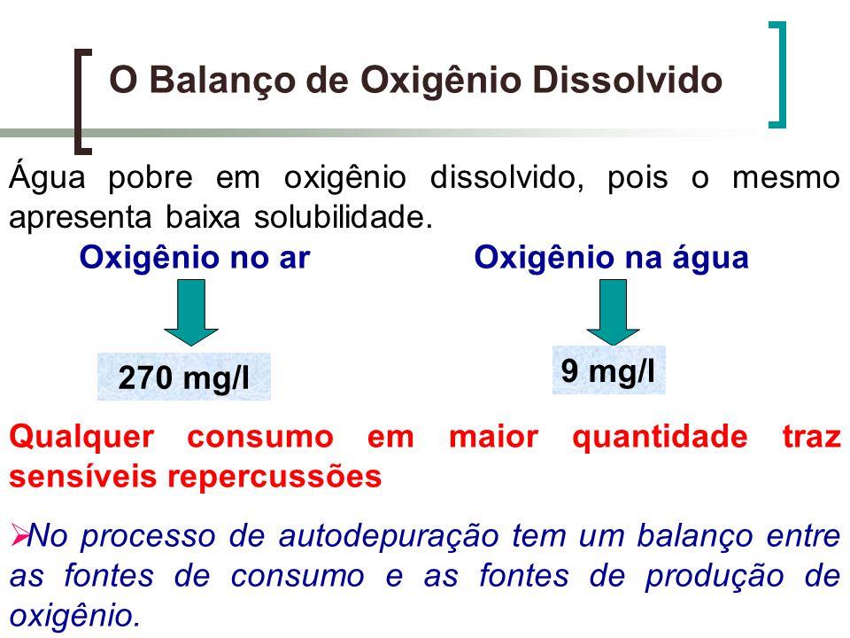 O Balanço de Oxigênio Dissolvido Água pobre em oxigênio dissolvido, pois o mesmo apresenta baixa solubilidade. Oxigênio no ar 270 mg/l Oxigênio na águ
