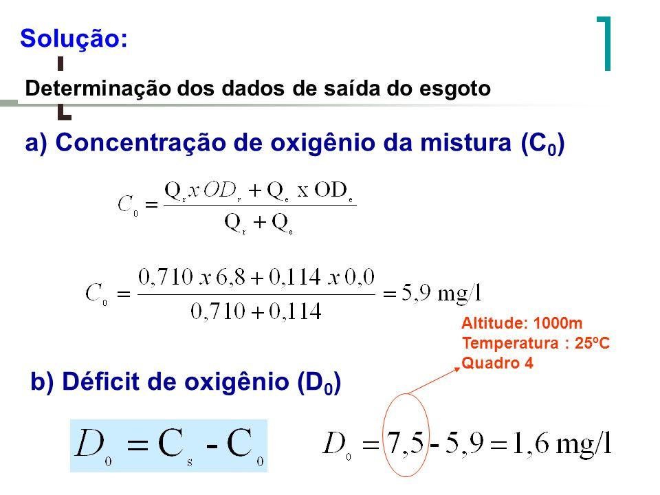 Solução: Determinação dos dados de saída do esgoto a) Concentração de oxigênio da mistura (C 0 ) b) Déficit de oxigênio (D 0 ) Altitude: 1000m Tempera